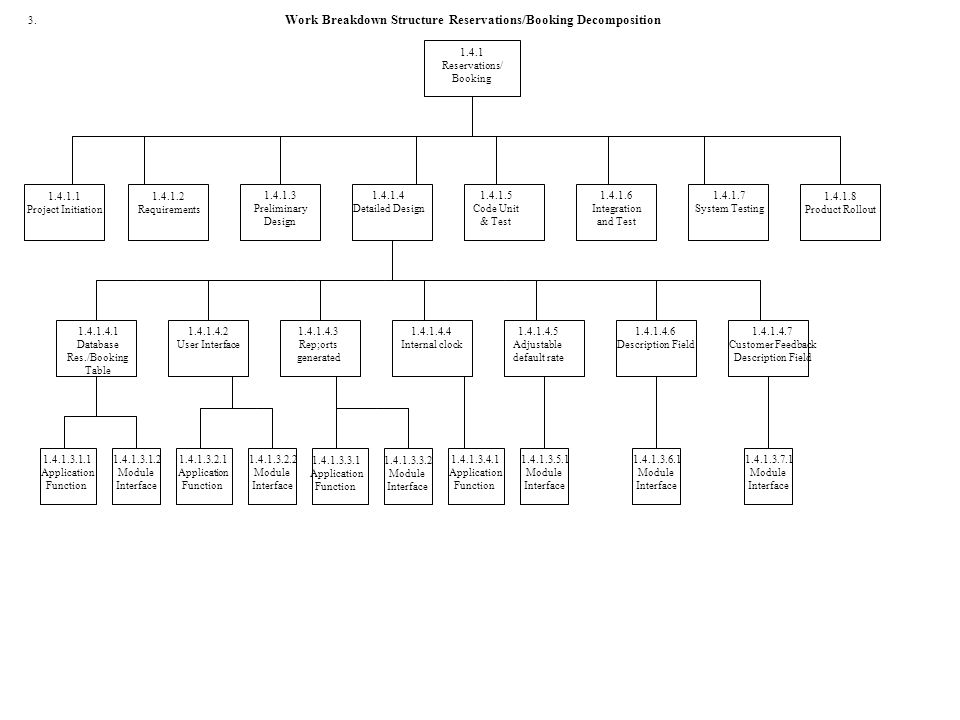 Work Breakdown Structure First Decomposition Ppt Download