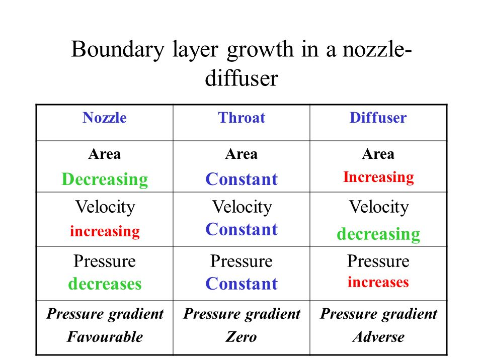 Boundary layer growth in a nozzle-diffuser