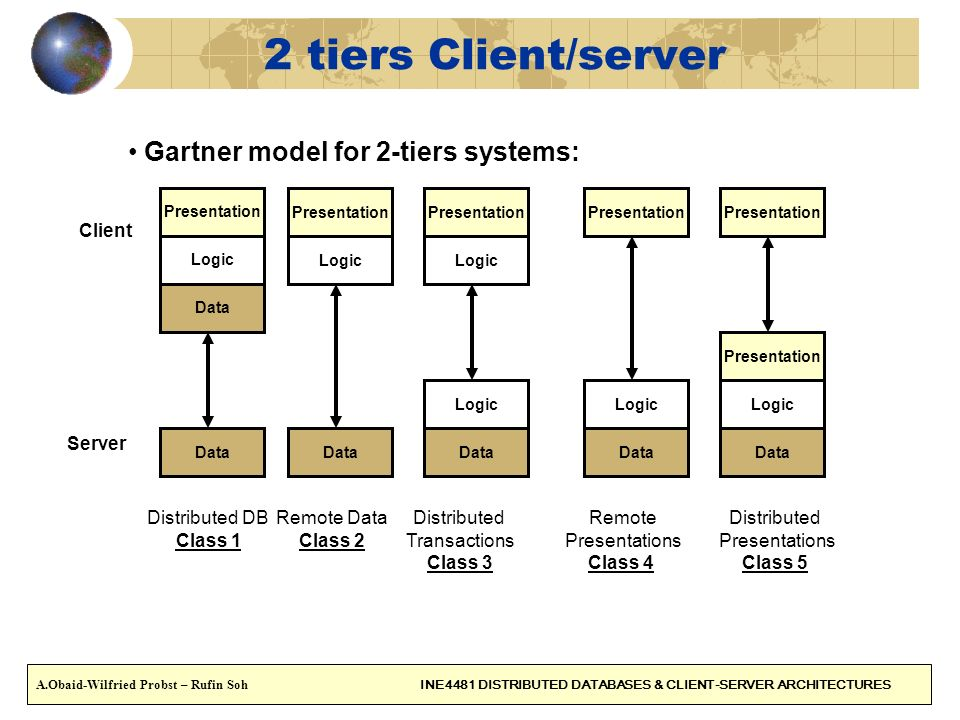 2 tiers Client/server Gartner model for 2-tiers systems: