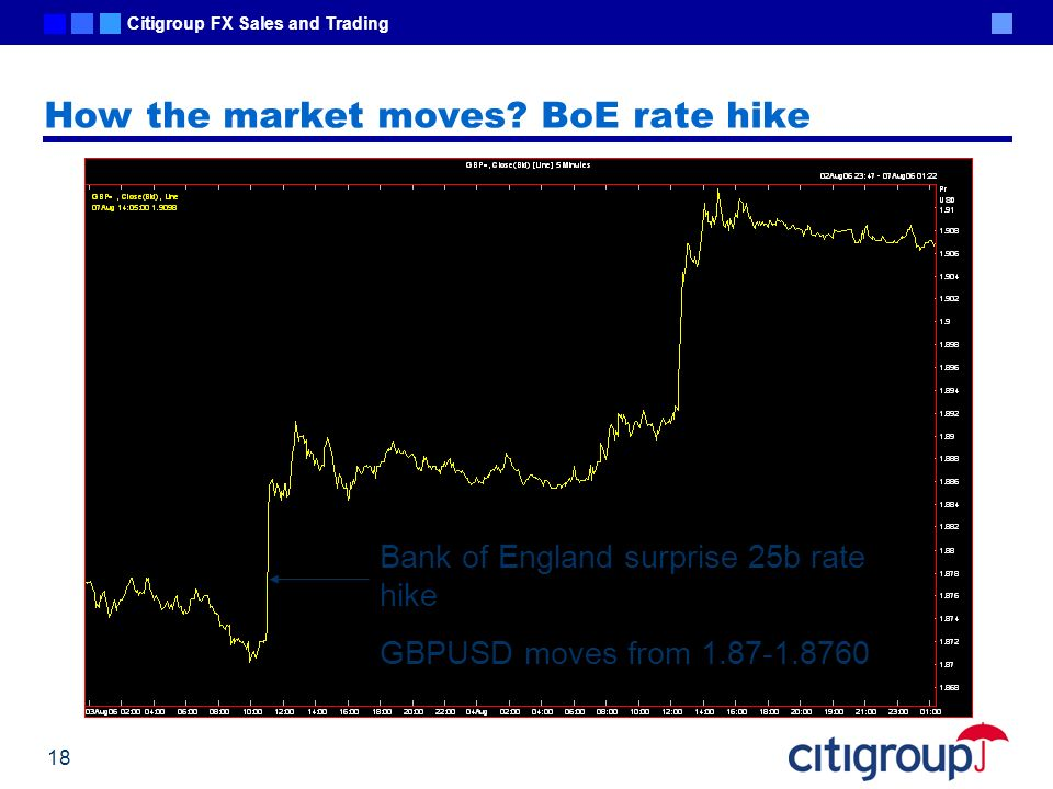 How the market moves BoE rate hike