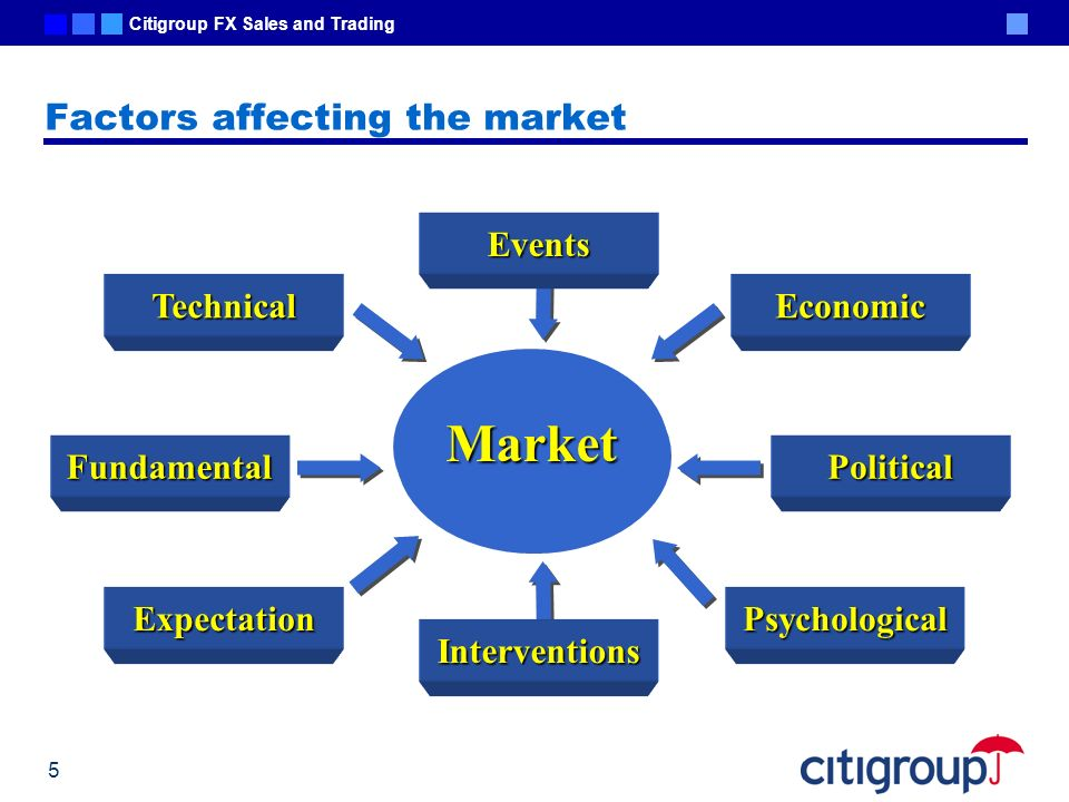 Factors affecting the market