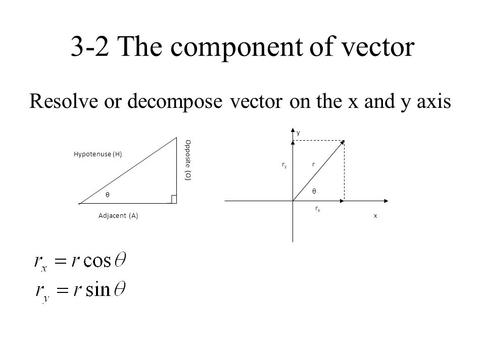 3-2 The component of vector
