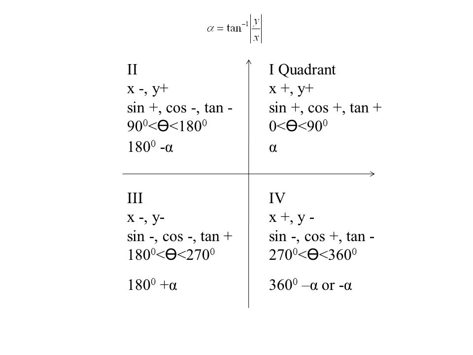 II x -, y+ sin +, cos -, tan - 900<ϴ<1800. I Quadrant. x +, y+ sin +, cos +, tan + 0<ϴ<900. 1800 -α.