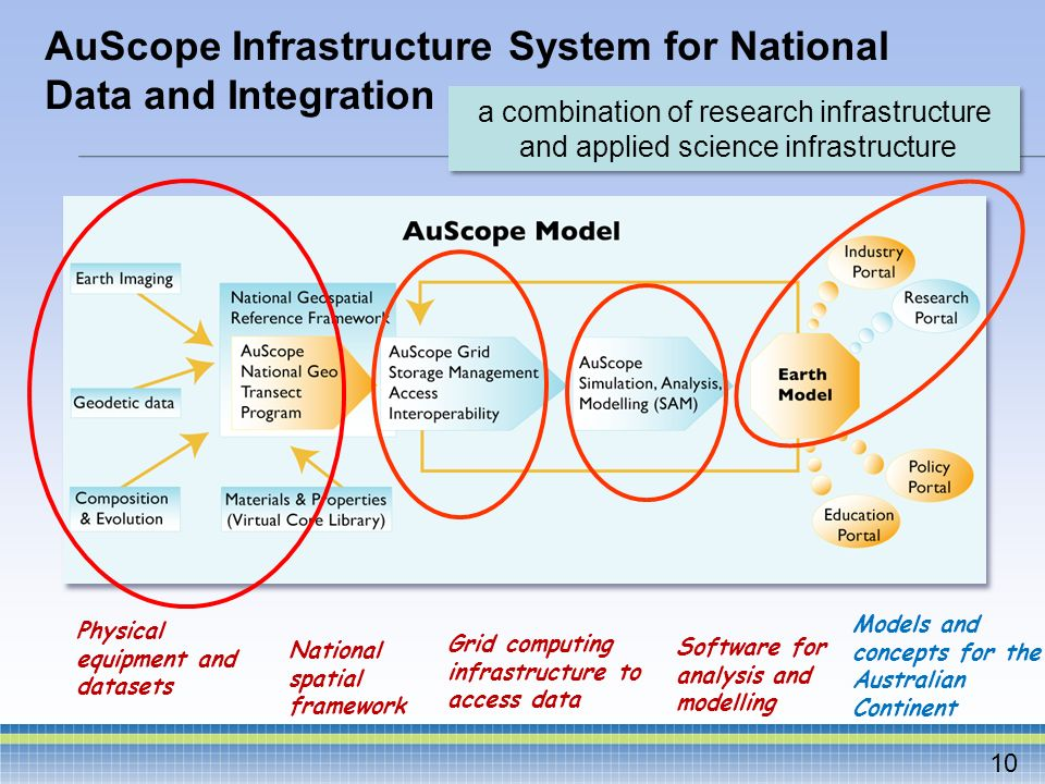 AuScope Infrastructure System for National Data and Integration