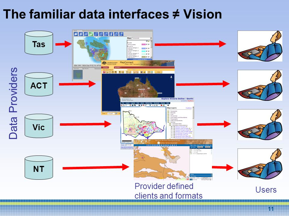 The familiar data interfaces ≠ Vision