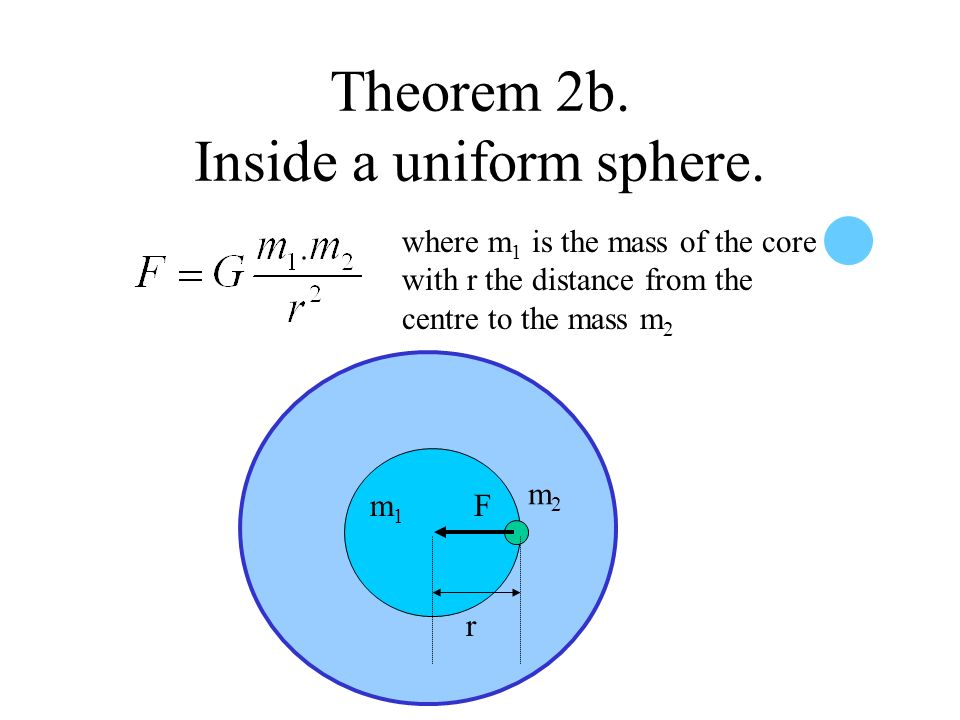Theorem 2b. Inside a uniform sphere.