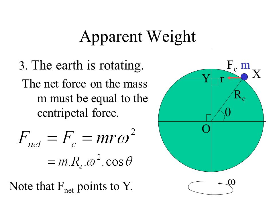 Apparent Weight 3. The earth is rotating.