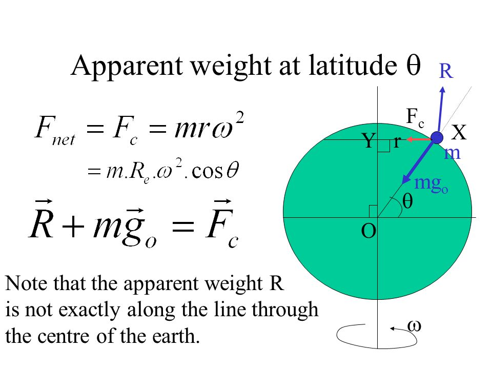 Apparent weight at latitude 