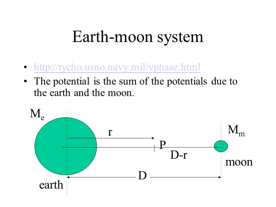 Earth-moon system Me Mm r P D-r moon D earth