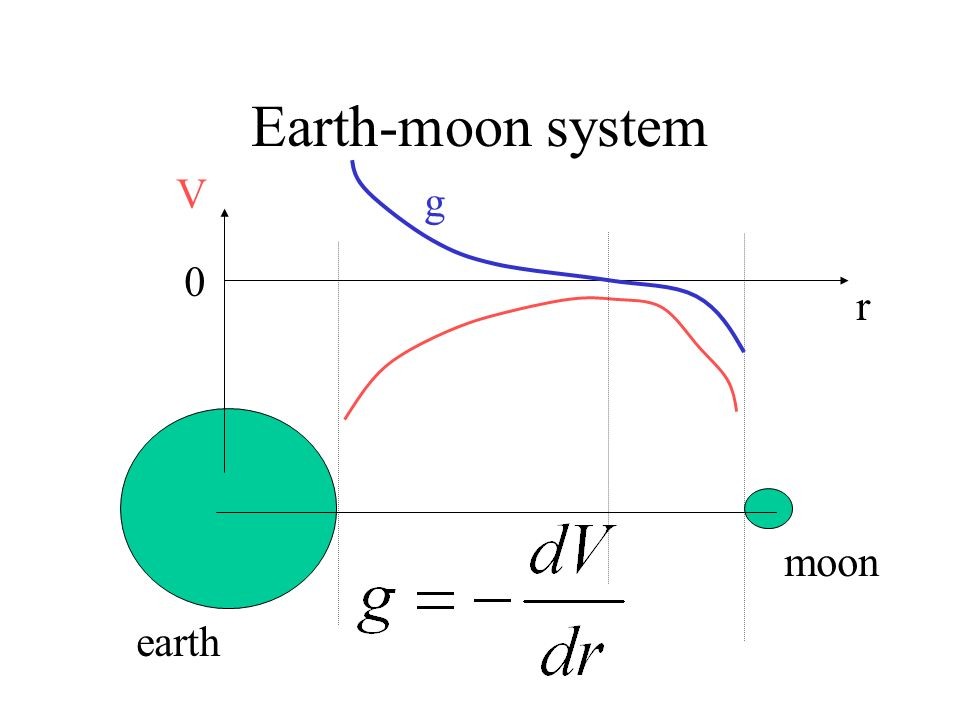 Earth-moon system V g r earth moon