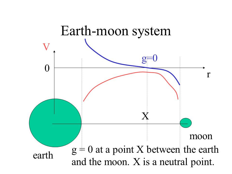 Earth-moon system V g=0 r X moon g = 0 at a point X between the earth
