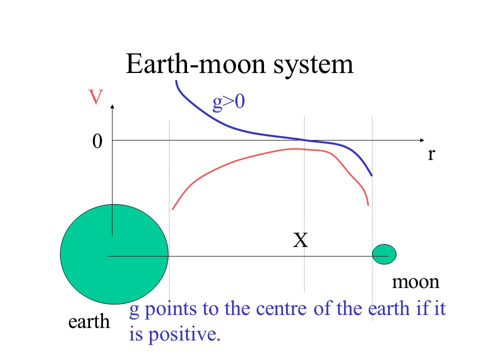 Earth-moon system V g>0 r X moon