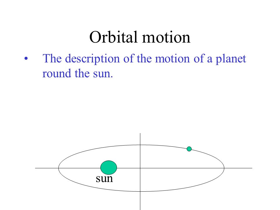 Orbital motion The description of the motion of a planet round the sun. sun