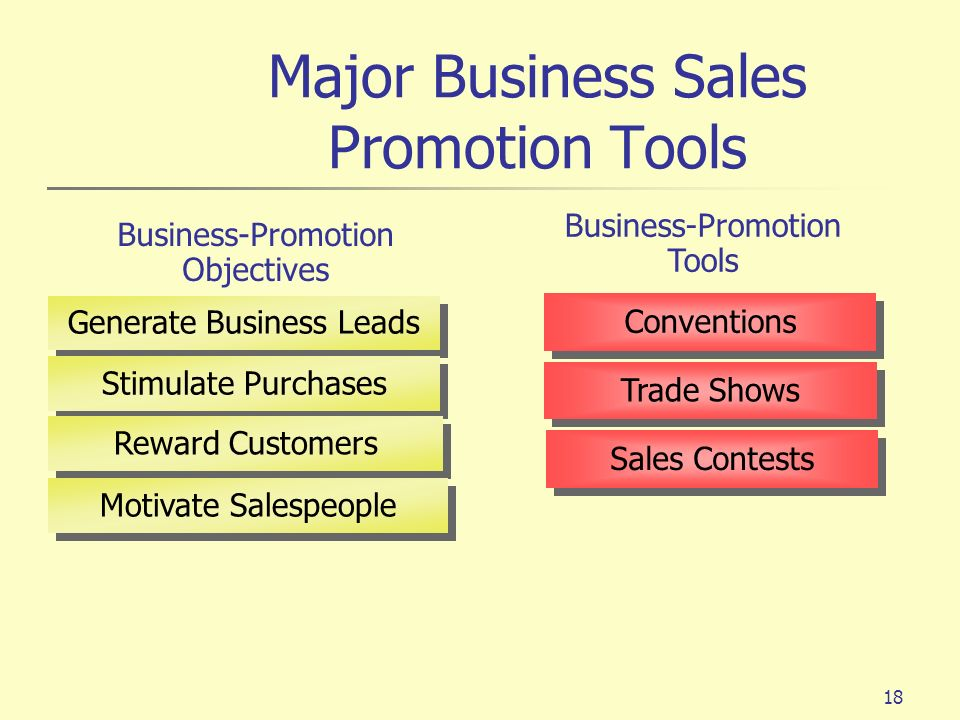 Major Business Sales Promotion Tools