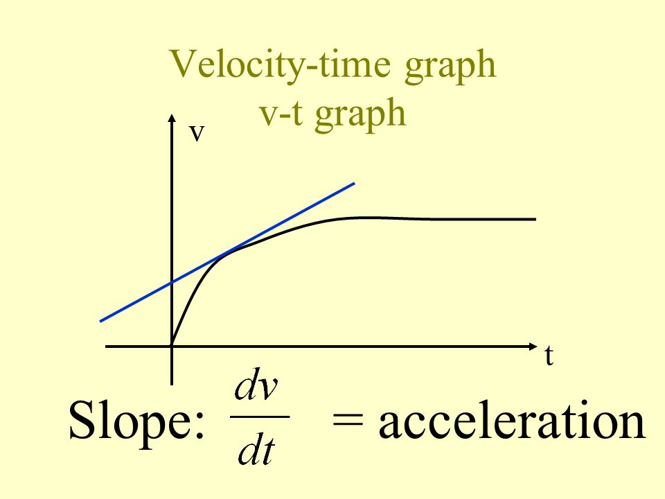 Velocity-time graph v-t graph
