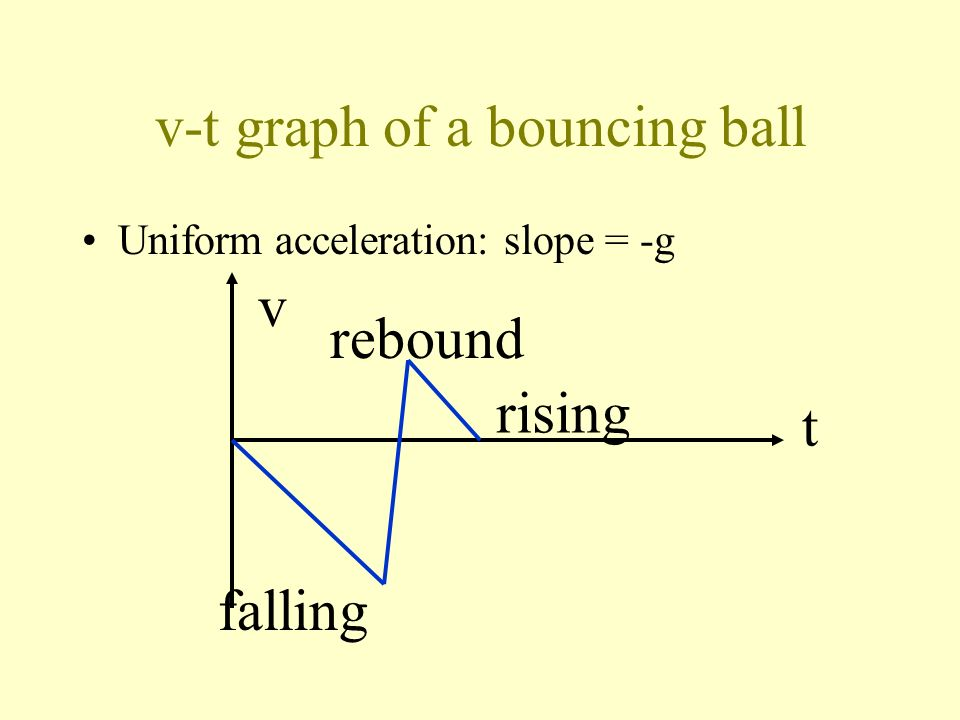 v-t graph of a bouncing ball