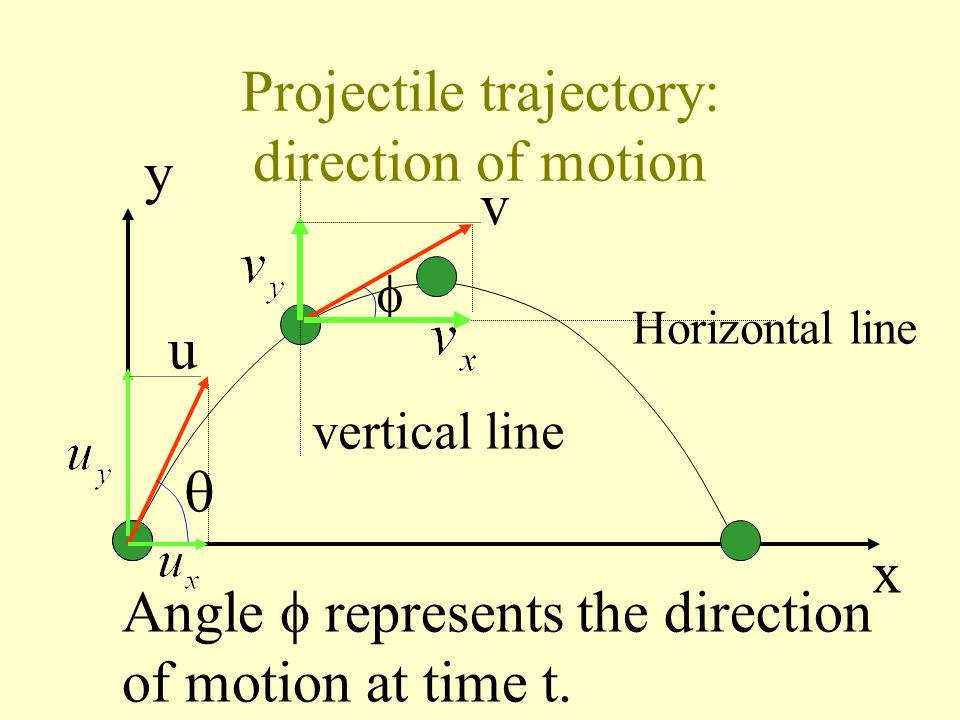 Projectile trajectory: direction of motion