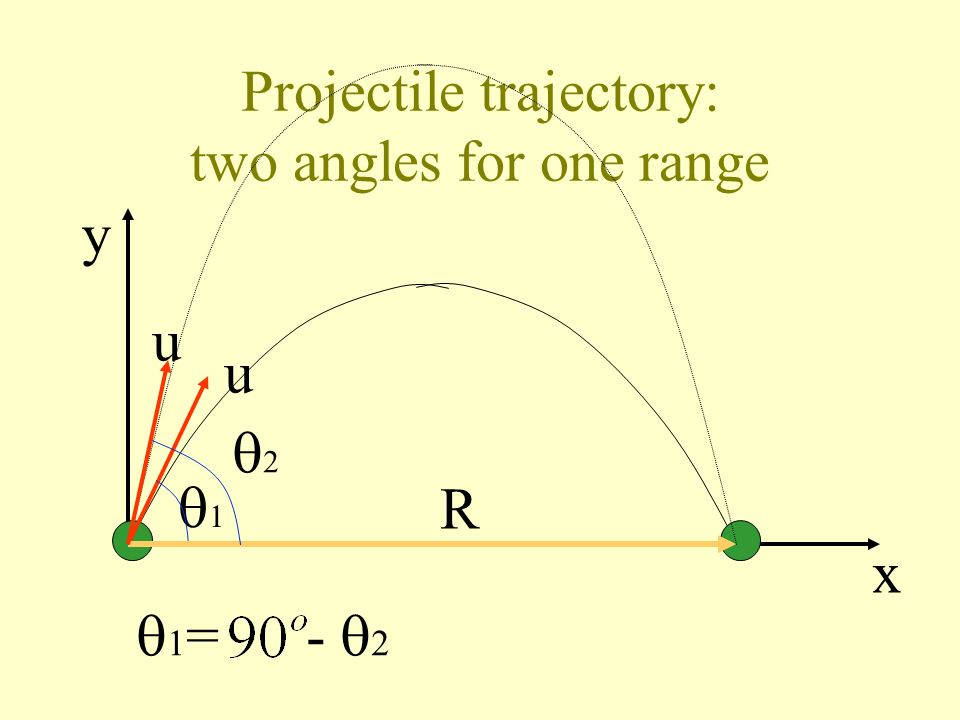 Projectile trajectory: two angles for one range