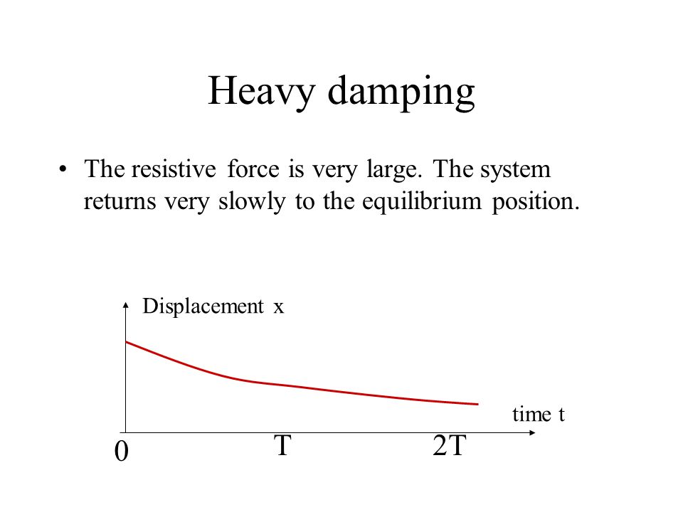 Heavy damping The resistive force is very large. The system returns very slowly to the equilibrium position.