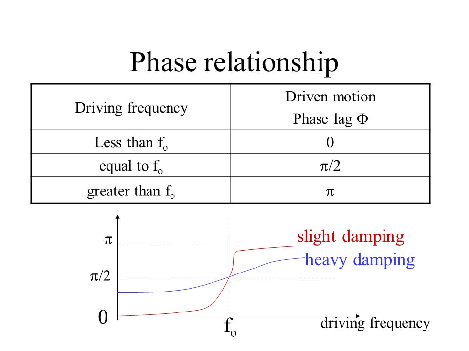 Phase relationship fo slight damping heavy damping Driving frequency