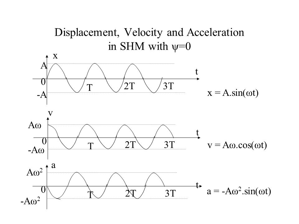 Displacement, Velocity and Acceleration in SHM with ψ=0