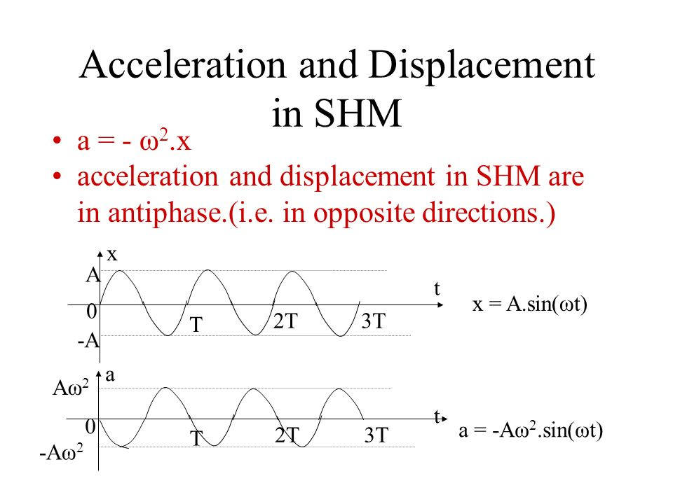 Acceleration and Displacement in SHM