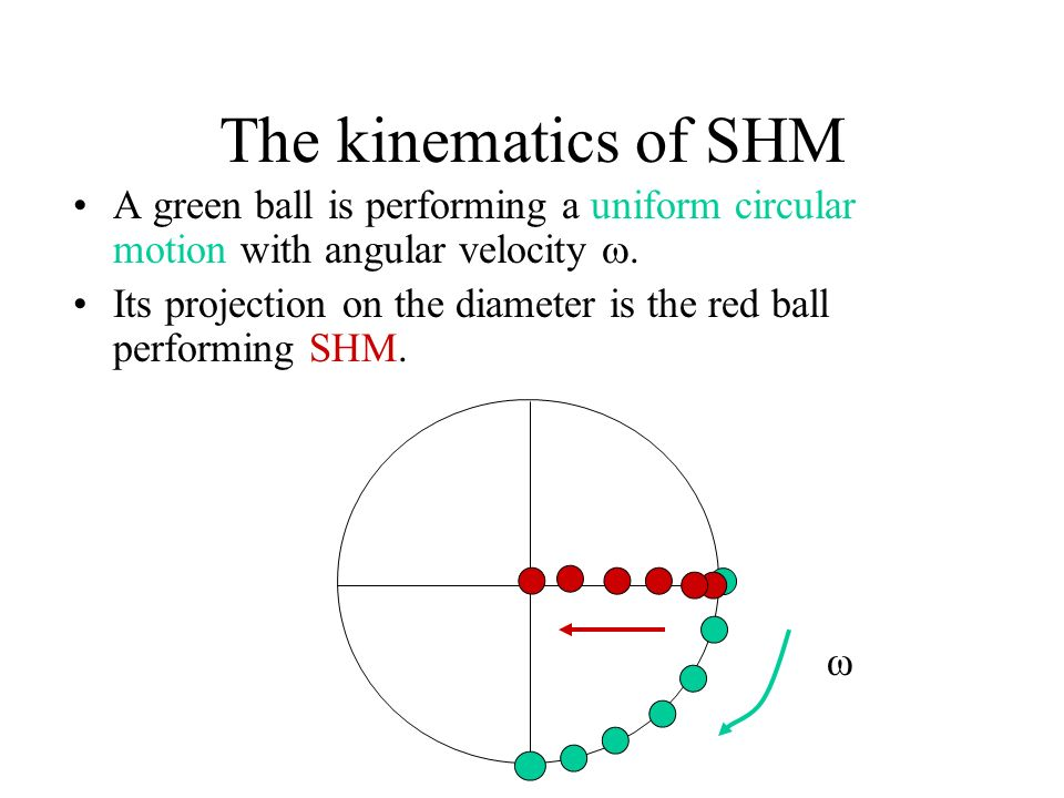 The kinematics of SHM A green ball is performing a uniform circular motion with angular velocity .