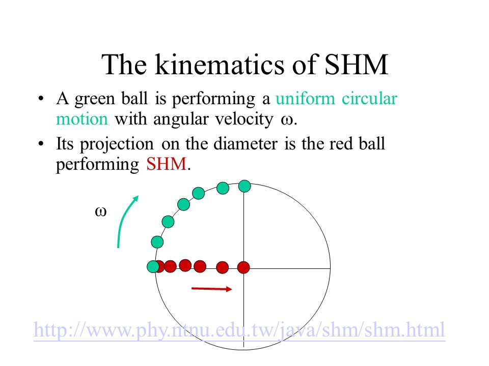 The kinematics of SHM http://www.phy.ntnu.edu.tw/java/shm/shm.html