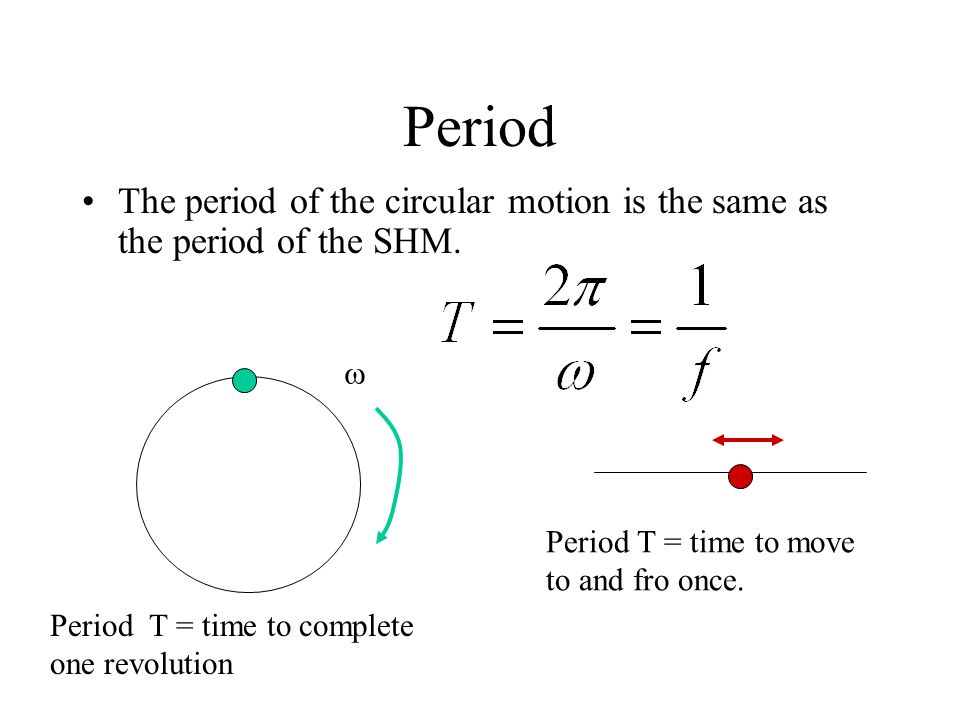 Period The period of the circular motion is the same as the period of the SHM.  Period T = time to move.