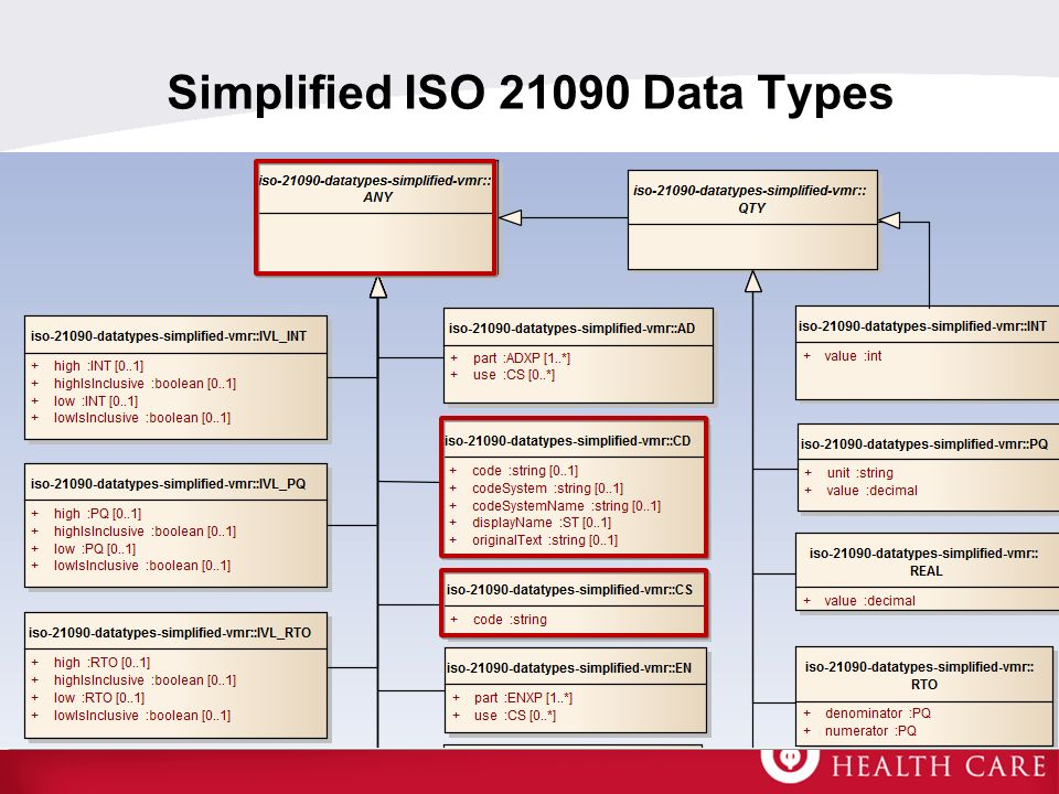 Simplified ISO 21090 Data Types