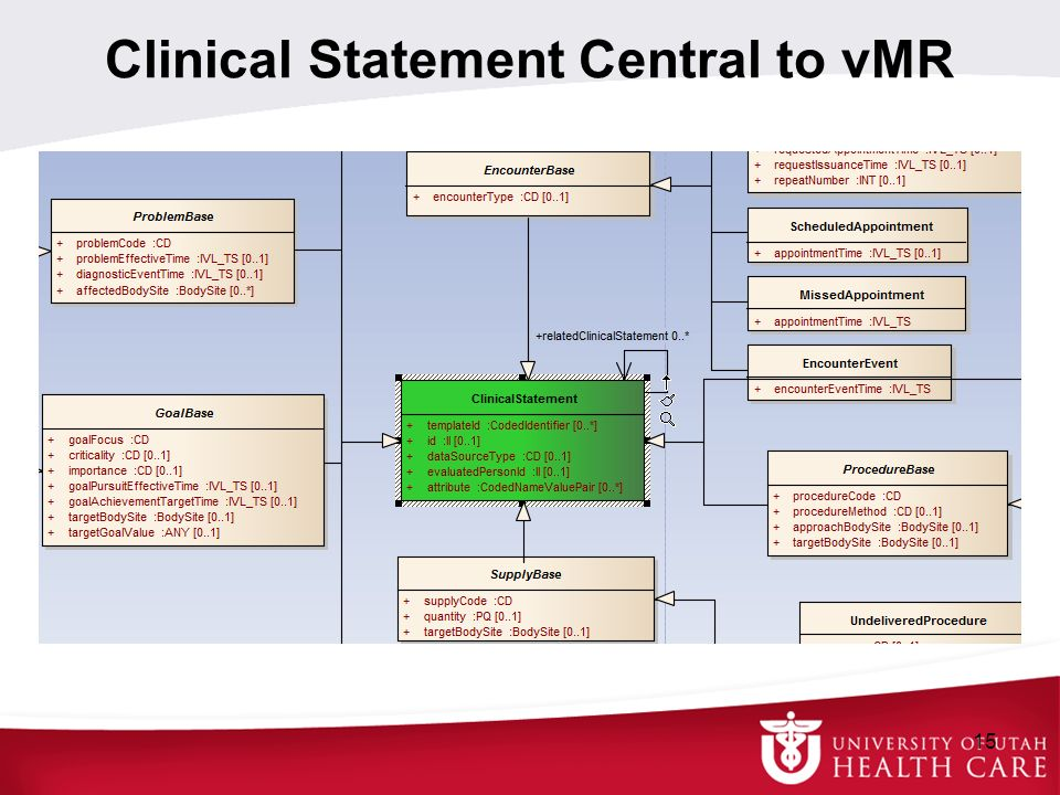 Clinical Statement Central to vMR