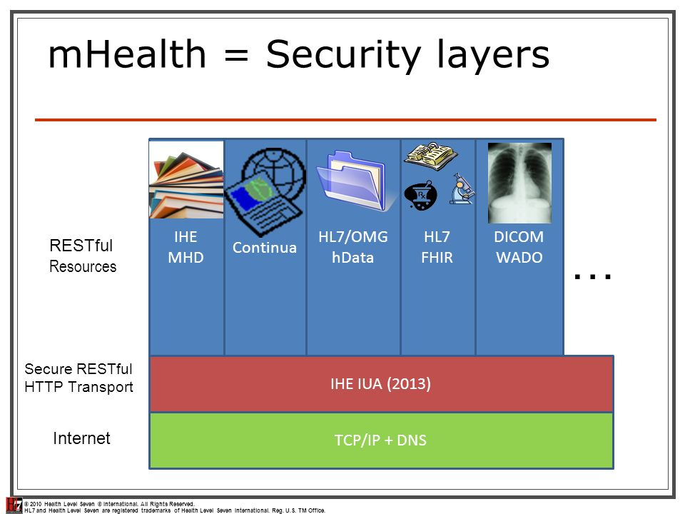 mHealth = Security layers