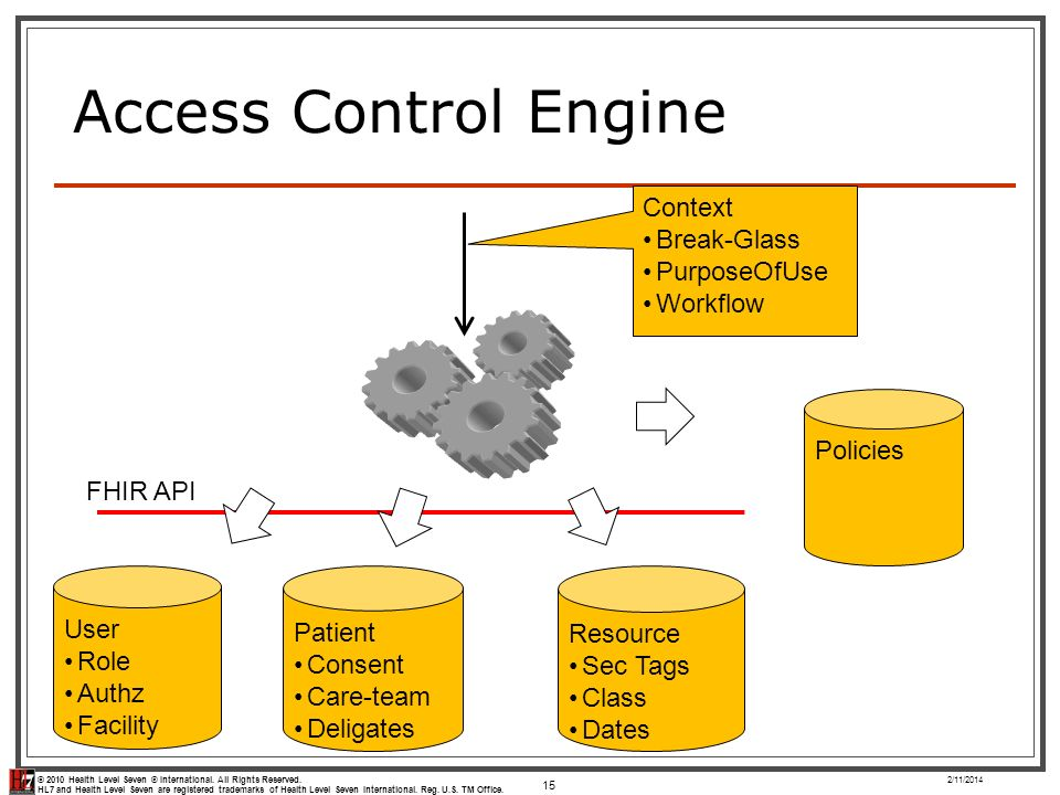 Access Control Engine Context Break-Glass PurposeOfUse Workflow