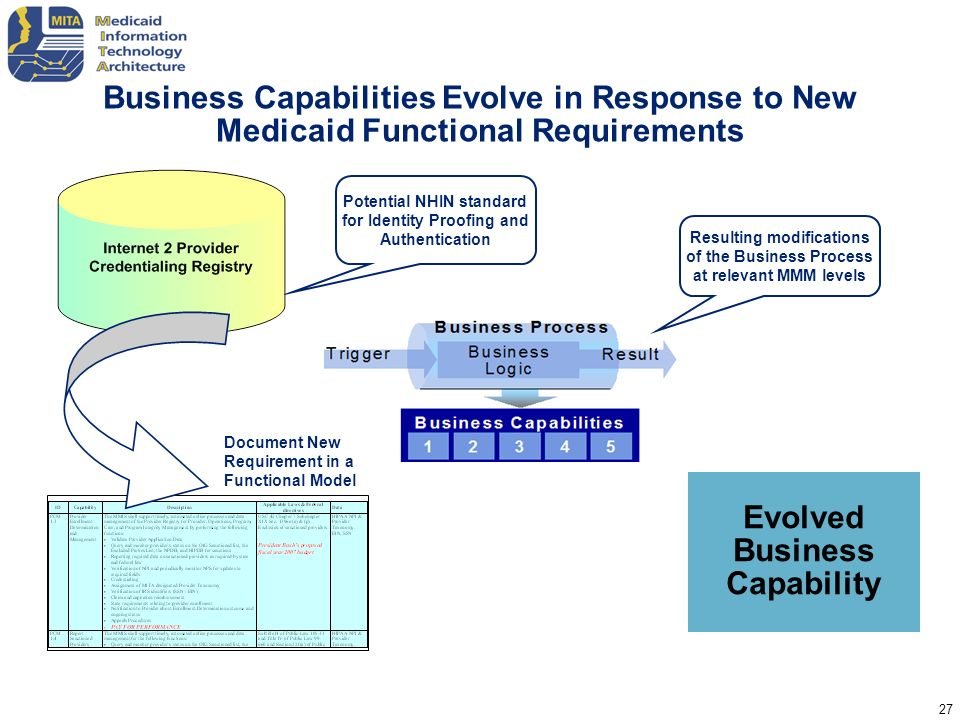Evolved Business Capability