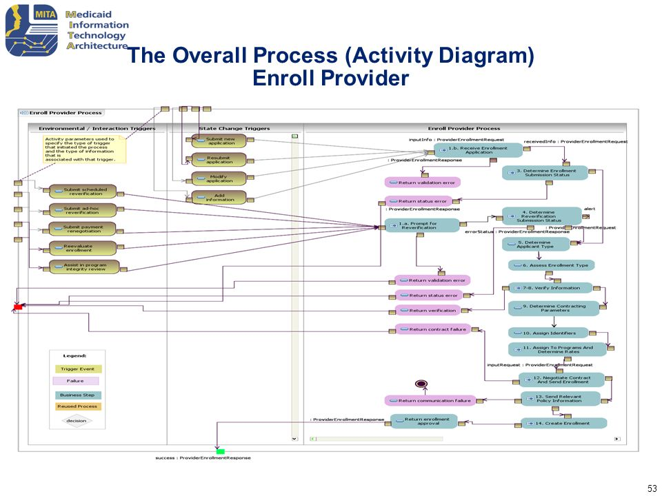 The Overall Process (Activity Diagram) Enroll Provider