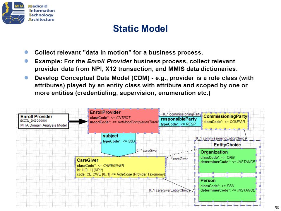 Static Model Collect relevant data in motion for a business process.
