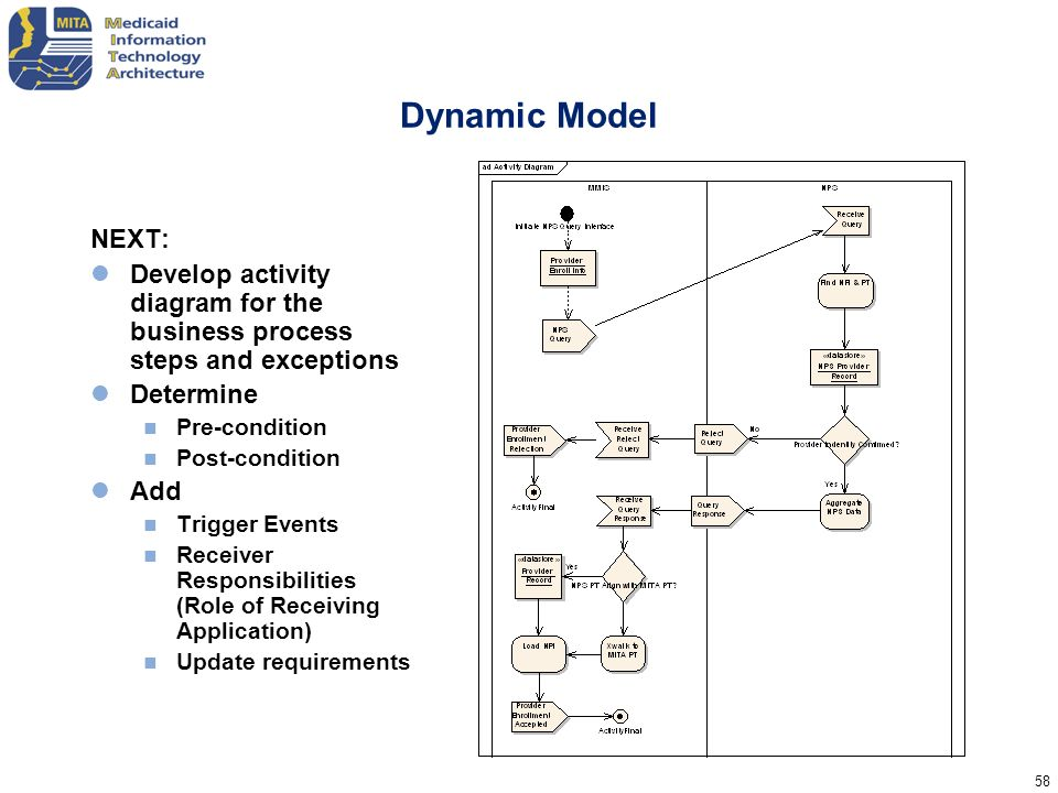 Dynamic Model NEXT: Develop activity diagram for the business process steps and exceptions. Determine.