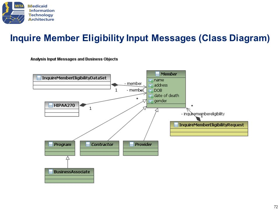 Inquire Member Eligibility Input Messages (Class Diagram)