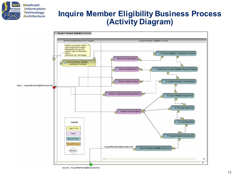 Inquire Member Eligibility Business Process (Activity Diagram)