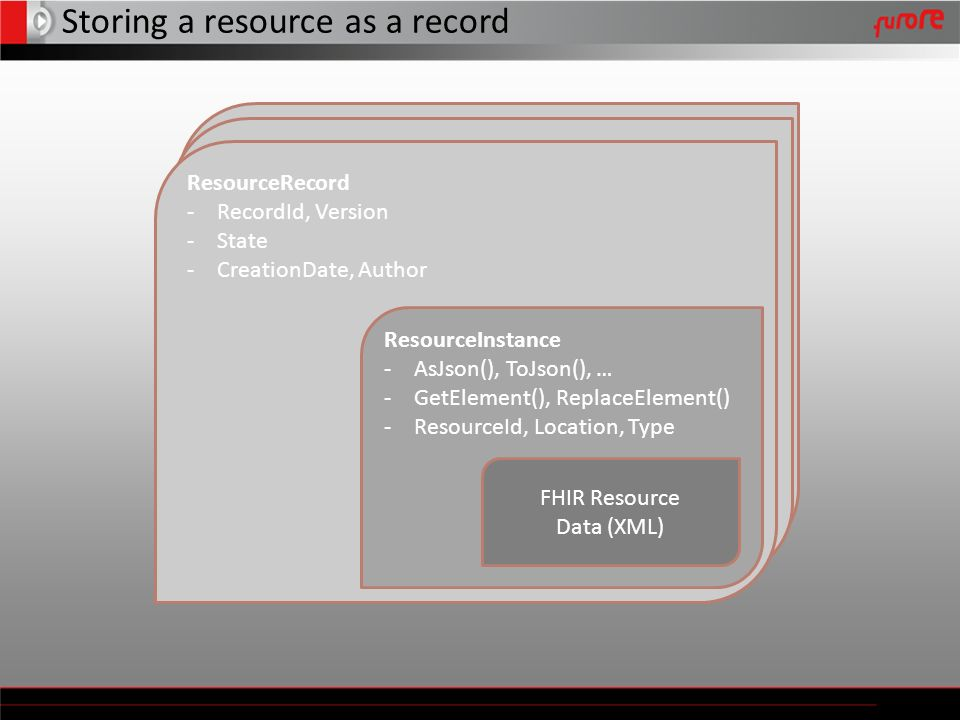 Storing a resource as a record