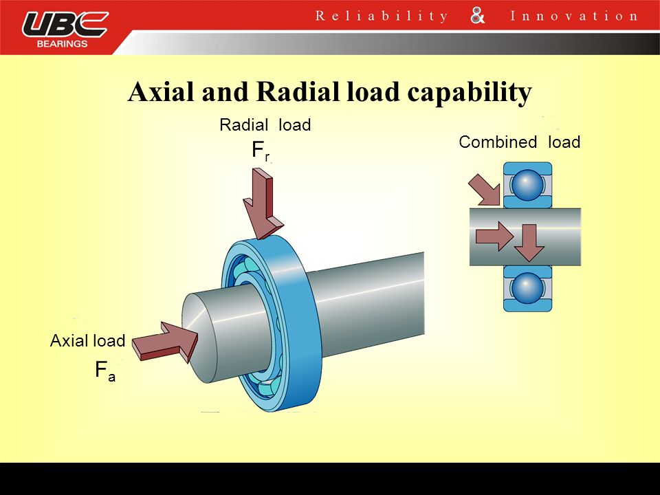 Axial and Radial load capability