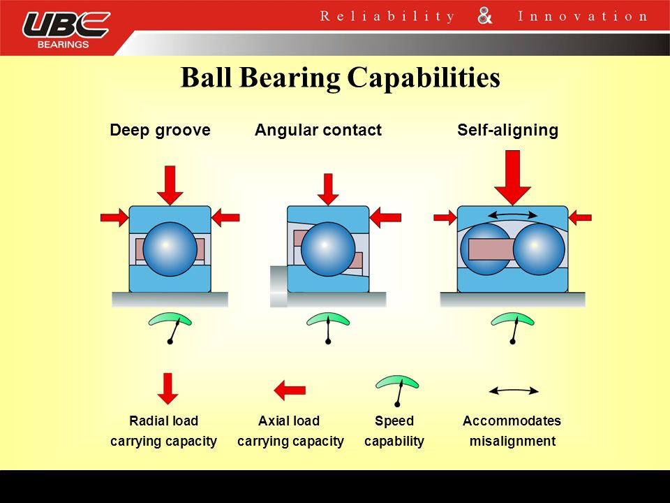 Ball Bearing Capabilities