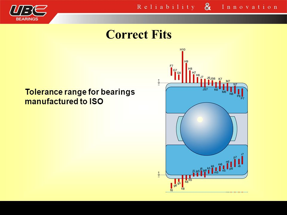 Correct Fits Tolerance range for bearings manufactured to ISO