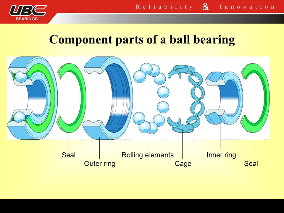 Component parts of a ball bearing