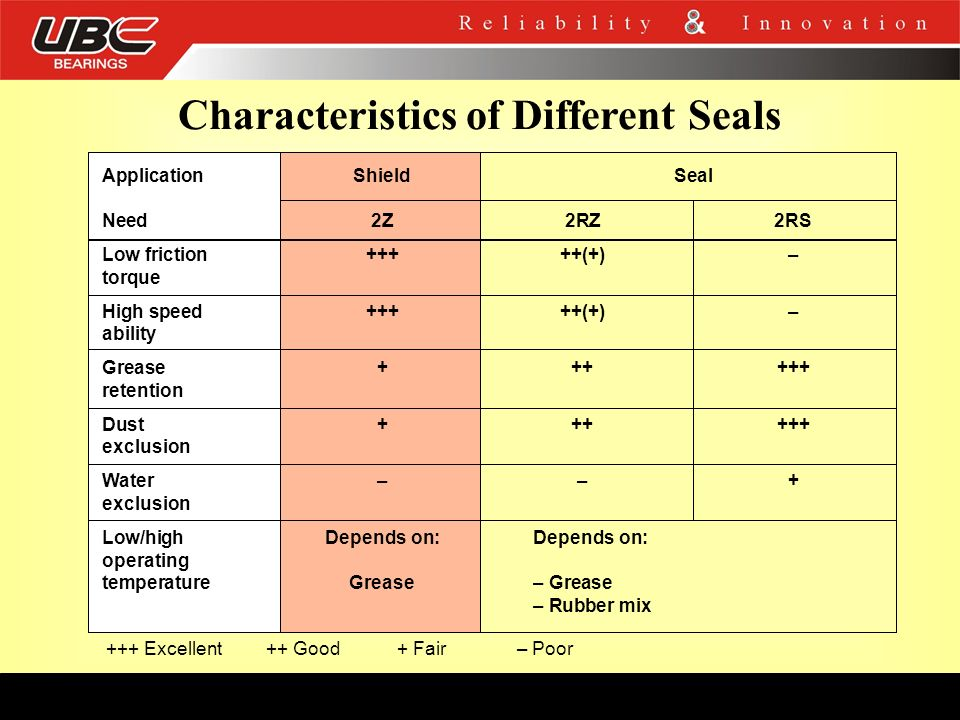 Characteristics of Different Seals