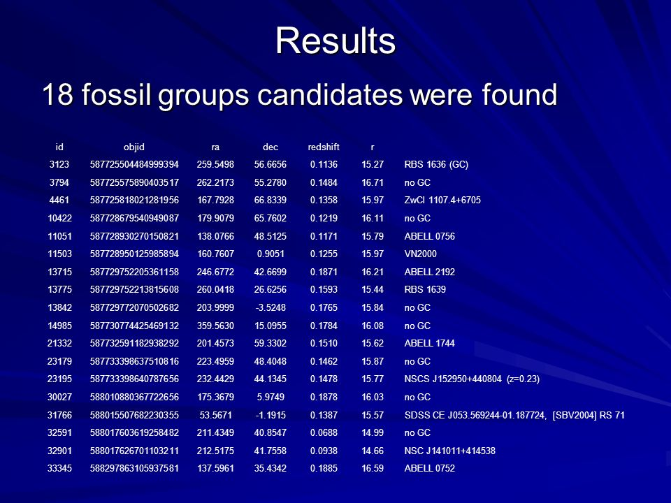 Results 18 fossil groups candidates were found id objid ra dec