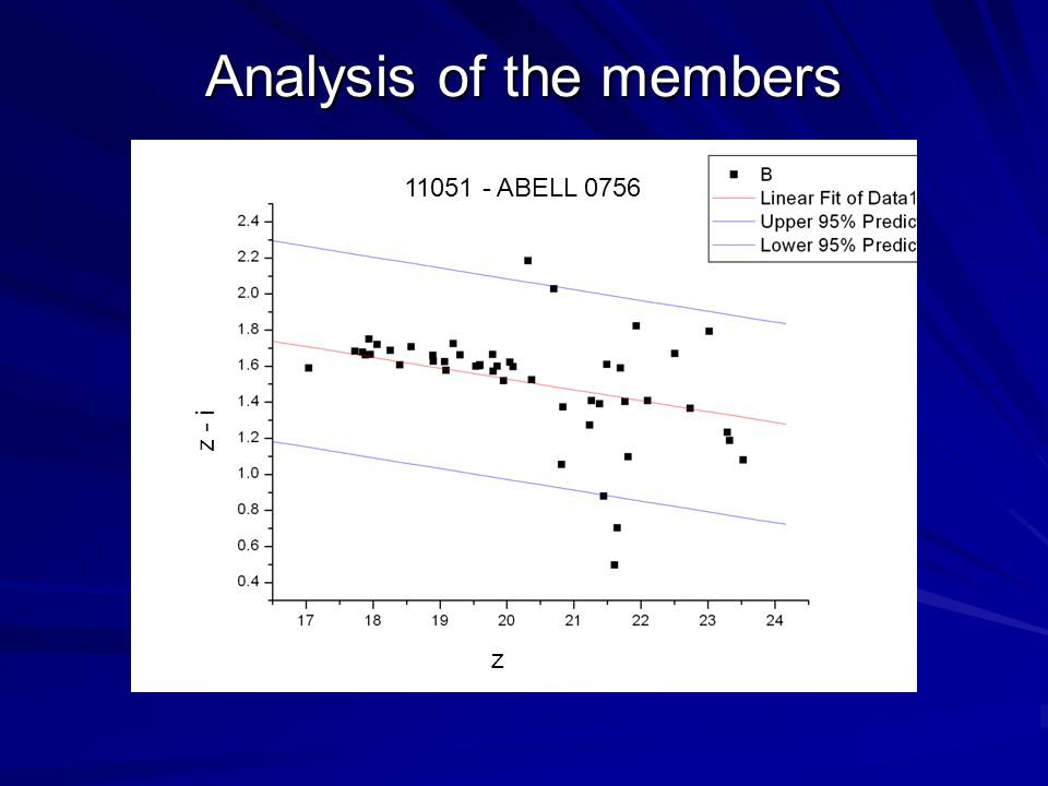 Analysis of the members