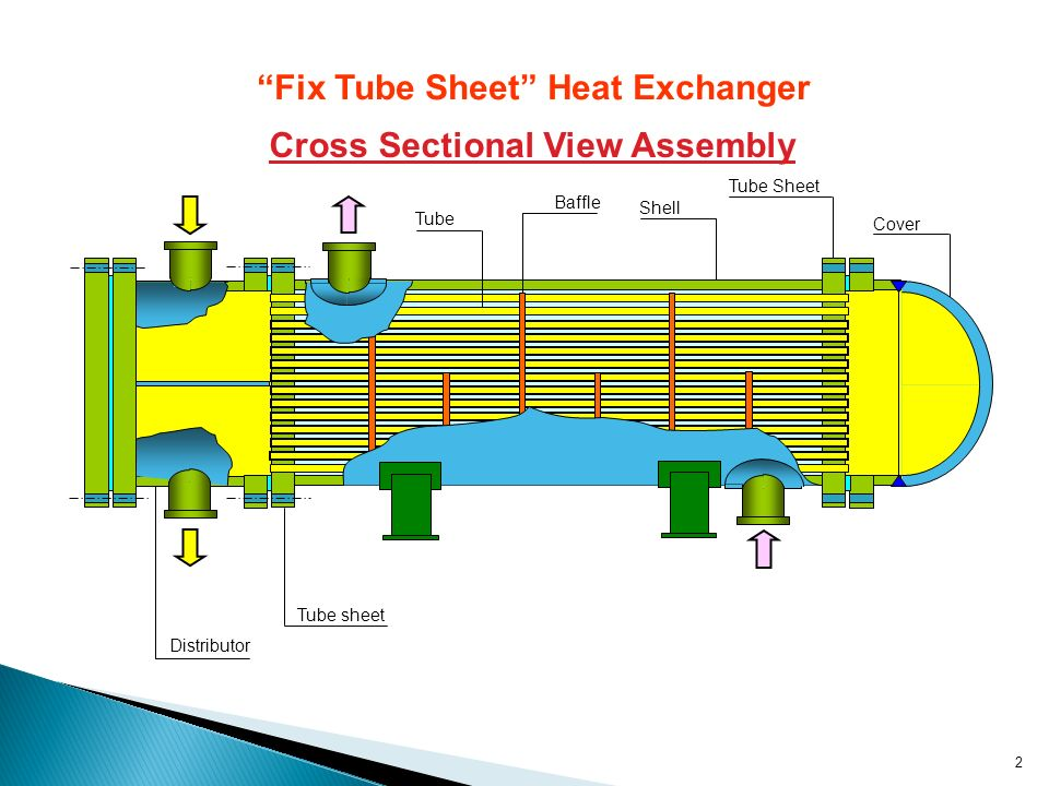 tube in tube heat exchanger pdf