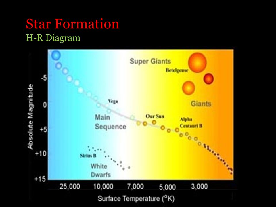 Star Formation H-R Diagram