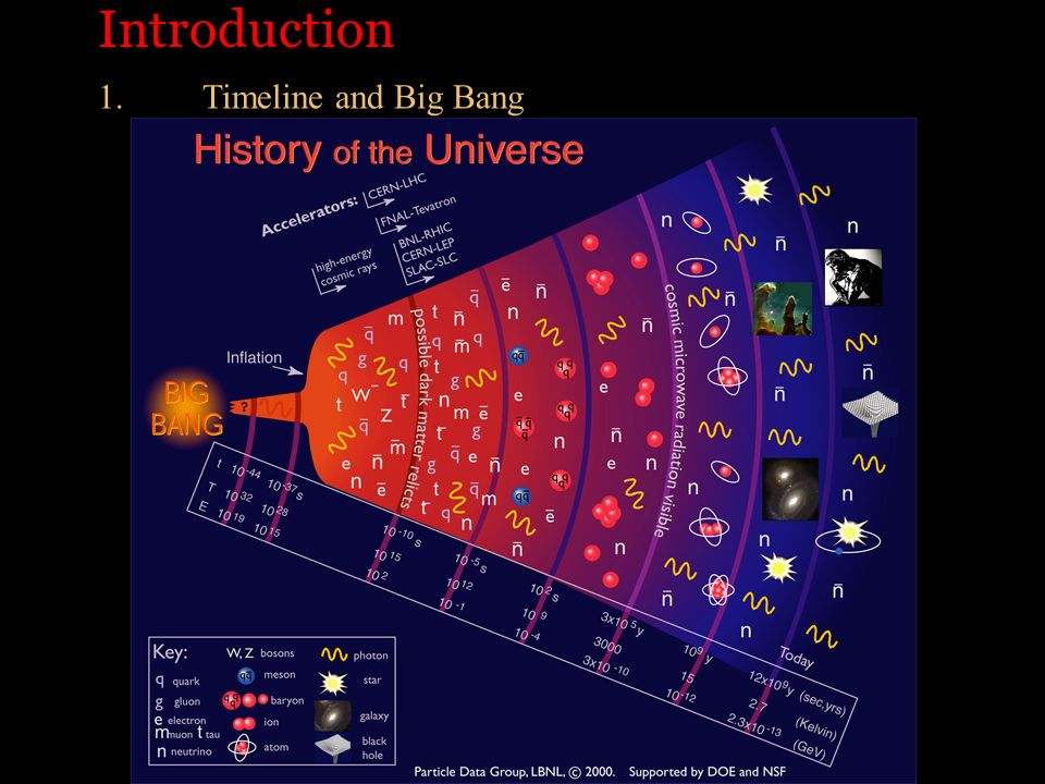 Introduction 1. Timeline and Big Bang